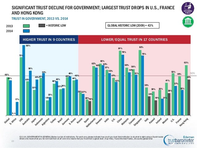 SIGNIFICANT TRUST DECLINE FOR GOVERNMENT; LARGEST TRUST DROPS IN U.S., FRANCE AND HONG KONG TRUST IN GOVERNMENT, 2013 VS. ...