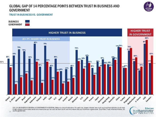 GLOBAL GAP OF 14 PERCENTAGE POINTS BETWEEN TRUST IN BUSINESS AND GOVERNMENT TRUST IN BUSINESS VS. GOVERNMENT BUSINESS GOVE...