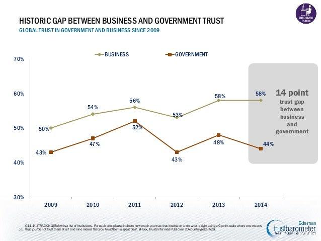HISTORIC GAP BETWEEN BUSINESS AND GOVERNMENT TRUST GLOBAL TRUST IN GOVERNMENT AND BUSINESS SINCE 2009  BUSINESS  70%  GOVE...