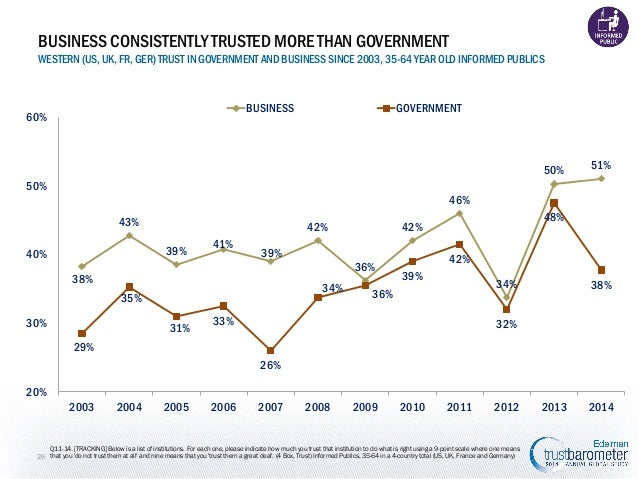 BUSINESS CONSISTENTLY TRUSTED MORE THAN GOVERNMENT WESTERN (US, UK, FR, GER) TRUST IN GOVERNMENT AND BUSINESS SINCE 2003, ...
