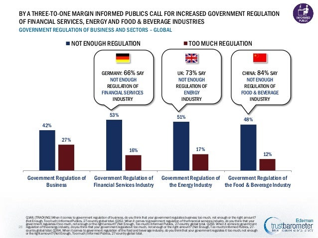 BY A THREE-TO-ONE MARGIN INFORMED PUBLICS CALL FOR INCREASED GOVERNMENT REGULATION OF FINANCIAL SERVICES, ENERGY AND FOOD ...