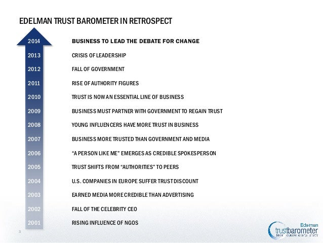 EDELMAN TRUST BAROMETER IN RETROSPECT 2014 2013  CRISIS OF LEADERSHIP  2012  FALL OF GOVERNMENT  2011  RISE OF AUTHORITY F...