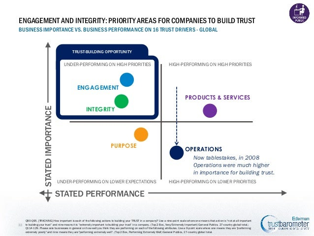 ENGAGEMENT AND INTEGRITY: PRIORITY AREAS FOR COMPANIES TO BUILD TRUST BUSINESS IMPORTANCE VS. BUSINESS PERFORMANCE ON 16 T...