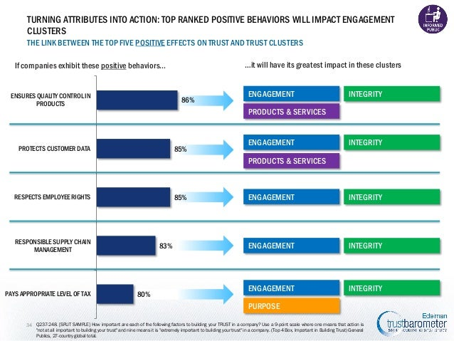 TURNING ATTRIBUTES INTO ACTION: TOP RANKED POSITIVE BEHAVIORS WILL IMPACT ENGAGEMENT CLUSTERS THE LINK BETWEEN THE TOP FIV...
