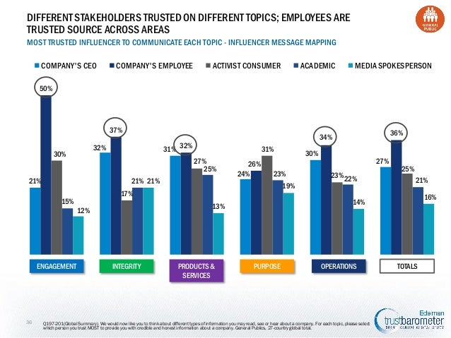 DIFFERENT STAKEHOLDERS TRUSTED ON DIFFERENT TOPICS; EMPLOYEES ARE TRUSTED SOURCE ACROSS AREAS MOST TRUSTED INFLUENCER TO C...