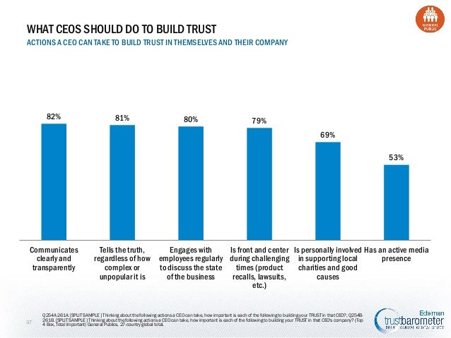 WHAT CEOS SHOULD DO TO BUILD TRUST ACTIONS A CEO CAN TAKE TO BUILD TRUST IN THEMSELVES AND THEIR COMPANY  82%  81%  80%  7...