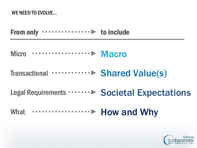 WE NEED TO EVOLVE…  From only  to include  Micro  Macro  Transactional  Shared Value(s)  Legal Requirements  Societal Expe...