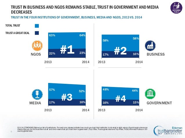 TRUST IN BUSINESS AND NGOS REMAINS STABLE, TRUST IN GOVERNMENT AND MEDIA DECREASES TRUST IN THE FOUR INSTITUTIONS OF GOVER...