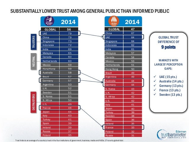 SUBSTANTIALLY LOWER TRUST AMONG GENERAL PUBLIC THAN INFORMED PUBLIC  2014  2014  DISTRUSTERS  NEUTRAL  TRUSTERS  GLOBAL  7...