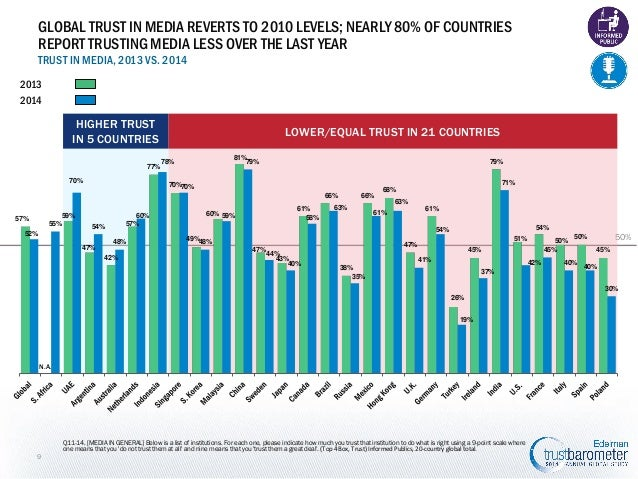 GLOBAL TRUST IN MEDIA REVERTS TO 2010 LEVELS; NEARLY 80% OF COUNTRIES REPORT TRUSTING MEDIA LESS OVER THE LAST YEAR TRUST ...