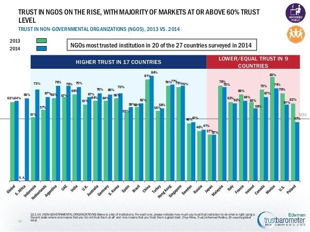 TRUST IN NGOS ON THE RISE, WITH MAJORITY OF MARKETS AT OR ABOVE 60% TRUST LEVEL TRUST IN NON-GOVERNMENTAL ORGANIZATIONS (N...