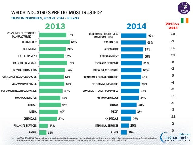 WHICH INDUSTRIES ARE THE MOST TRUSTED? TRUST IN INDUSTRIES, 2013 VS. 2014 - IRELAND  2013  2014  CONSUMER ELECTRONICS MANU...