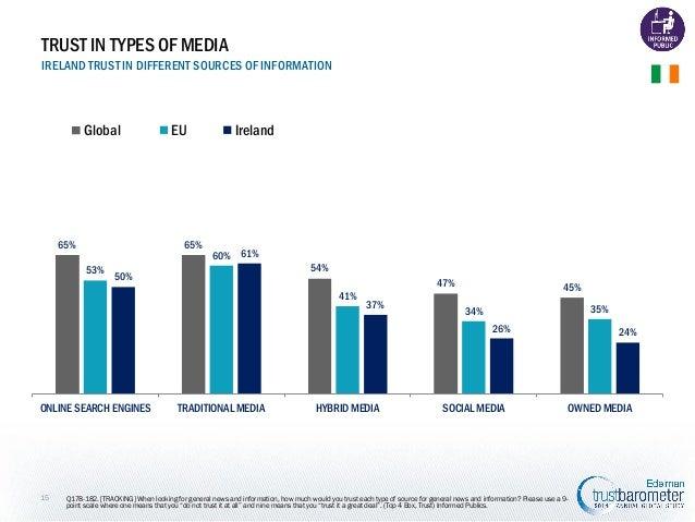 TRUST IN TYPES OF MEDIA IRELAND TRUST IN DIFFERENT SOURCES OF INFORMATION  Global  65%  EU  65% 53%  Ireland  60% 61% 54% ...