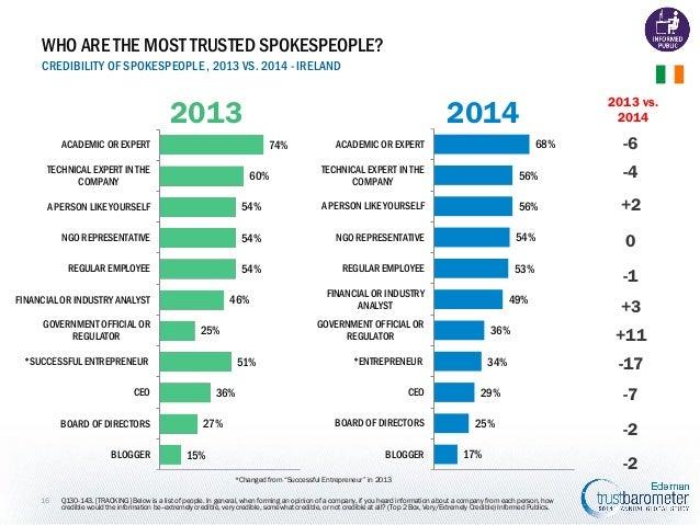 WHO ARE THE MOST TRUSTED SPOKESPEOPLE? CREDIBILITY OF SPOKESPEOPLE , 2013 VS. 2014 - IRELAND  2013  2014 74%  ACADEMIC OR ...