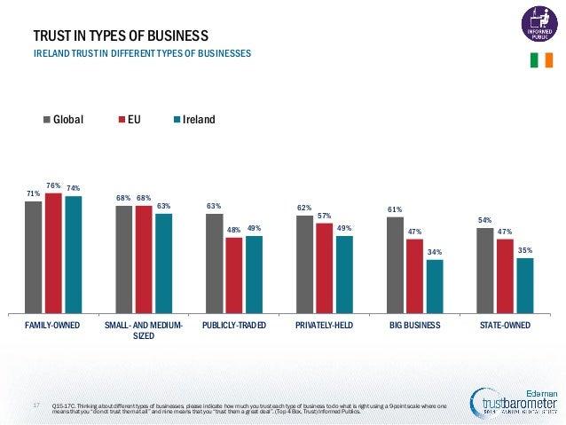TRUST IN TYPES OF BUSINESS IRELAND TRUST IN DIFFERENT TYPES OF BUSINESSES  Global  71%  EU  Ireland  76% 74% 68% 68%  63% ...