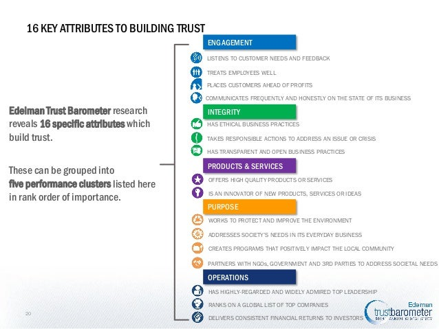 16 KEY ATTRIBUTES TO BUILDING TRUST ENGAGEMENT LISTENS TO CUSTOMER NEEDS AND FEEDBACK TREATS EMPLOYEES WELL PLACES CUSTOME...