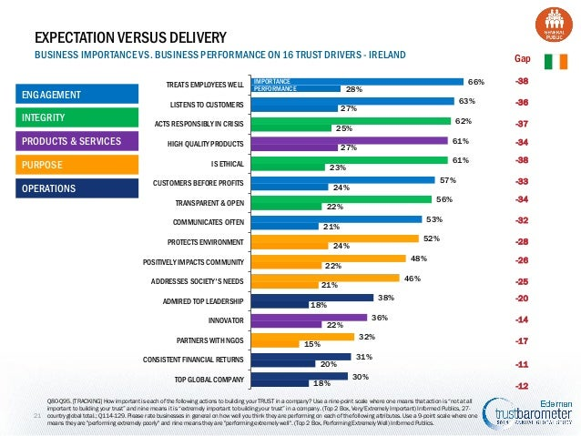 EXPECTATION VERSUS DELIVERY BUSINESS IMPORTANCE VS. BUSINESS PERFORMANCE ON 16 TRUST DRIVERS - IRELAND ENGAGEMENT INTEGRIT...