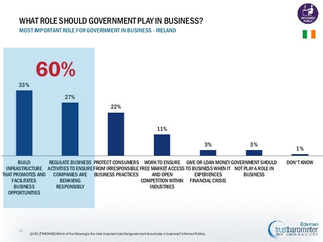 WHAT ROLE SHOULD GOVERNMENT PLAY IN BUSINESS? MOST IMPORTANT ROLE FOR GOVERNMENT IN BUSINESS - IRELAND  60% 33% 27% 22% 11...