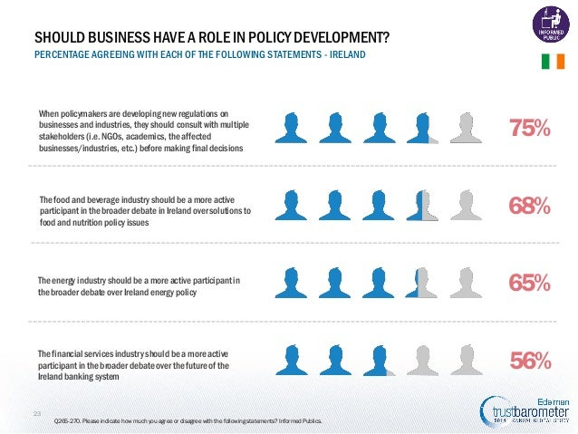 SHOULD BUSINESS HAVE A ROLE IN POLICY DEVELOPMENT? PERCENTAGE AGREEING WITH EACH OF THE FOLLOWING STATEMENTS - IRELAND  Wh...