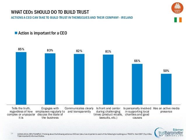 WHAT CEOS SHOULD DO TO BUILD TRUST ACTIONS A CEO CAN TAKE TO BUILD TRUST IN THEMSELVES AND THEIR COMPANY - IRELAND  Action...