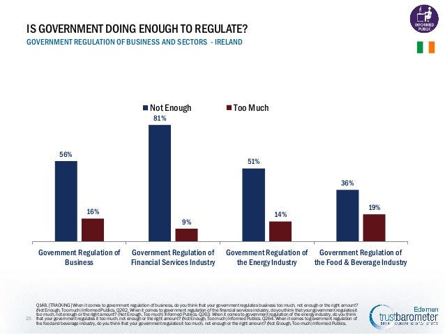 IS GOVERNMENT DOING ENOUGH TO REGULATE? GOVERNMENT REGULATION OF BUSINESS AND SECTORS - IRELAND  Not Enough  Too Much  81%...