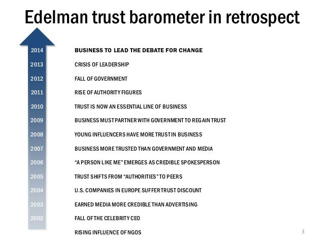 Edelman trust barometer in retrospect 2014  BUSINESS TO LEAD THE DEBATE FOR CHANGE  2013  CRISIS OF LEADERSHIP  2012  FALL...