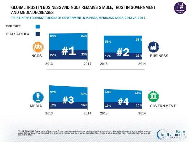 GLOBAL TRUST IN BUSINESS AND NGOS REMAINS STABLE, TRUST IN GOVERNMENT AND MEDIA DECREASES TRUST IN THE FOUR INSTITUTIONS O...