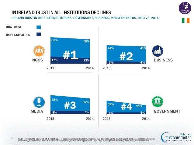 IN IRELAND TRUST IN ALL INSTITUTIONS DECLINES IRELAND TRUST IN THE FOUR INSTITUTIONS: GOVERNMENT, BUSINESS, MEDIA AND NGOS...