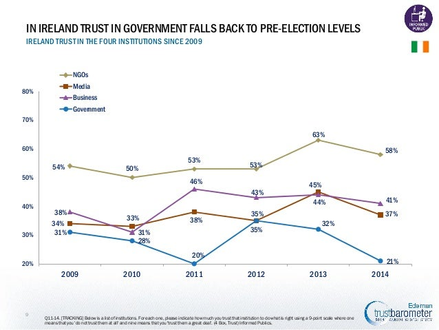 IN IRELAND TRUST IN GOVERNMENT FALLS BACK TO PRE-ELECTION LEVELS IRELAND TRUST IN THE FOUR INSTITUTIONS SINCE 2009  NGOs M...