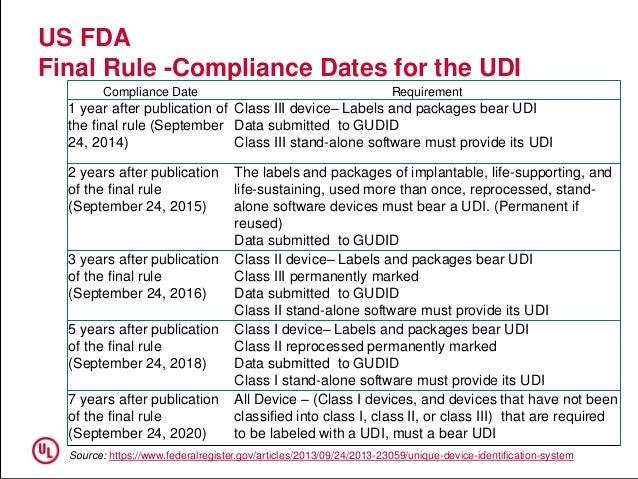 Strategies for meeting FDA's UDI Rule