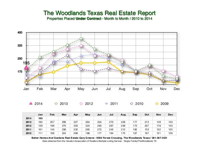 The Woodlands Texas Real Estate Report! Properties Placed Under Contract - Month to Month / 2010 to 2014!  400  325  250  ...