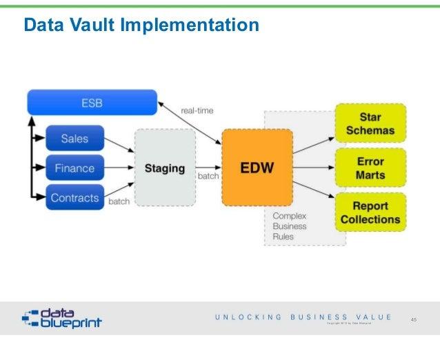 Data-Ed: Data Warehousing Strategies