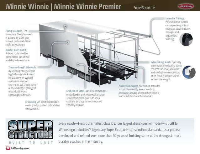 2014 Winnebago Minnie Winnie Minne Winnie Premier Class