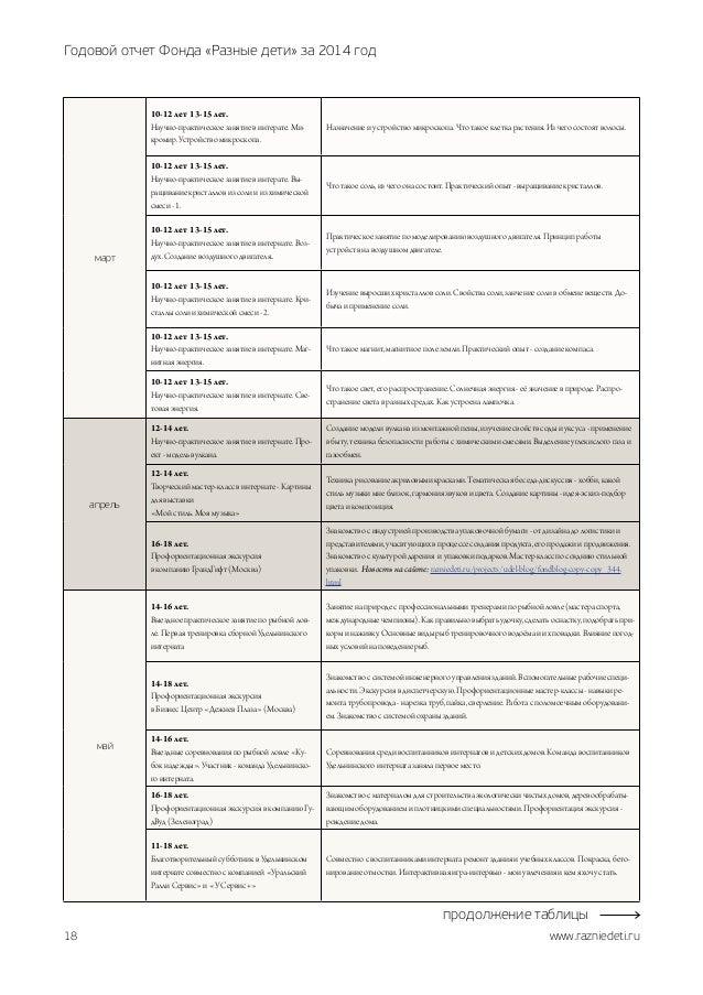 Благотворительный фонд Разные дети годовой отчет  План отчёт занятий 2014 год продолжение таблицы 18