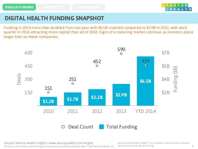 Source: StartUp Health Insights | www.startuphealth.com/insights Disclosure: Information, data and figures represent only ...