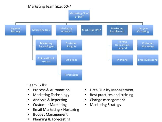 The Anatomy Of A High Impact Marketing Operations Team