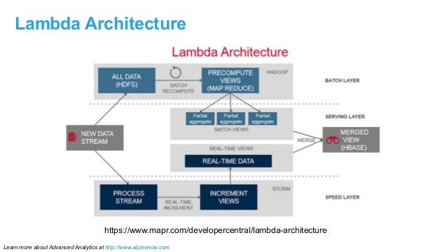 2015 01-17 Lambda Architecture with Apache Spark, NextML Conference