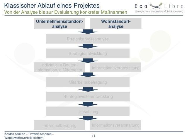 Kosten senken – Umwelt schonen – Wettbewerbsvorteile sichern. 11 Klassischer Ablauf eines Projektes Von der Analyse bis zu...
