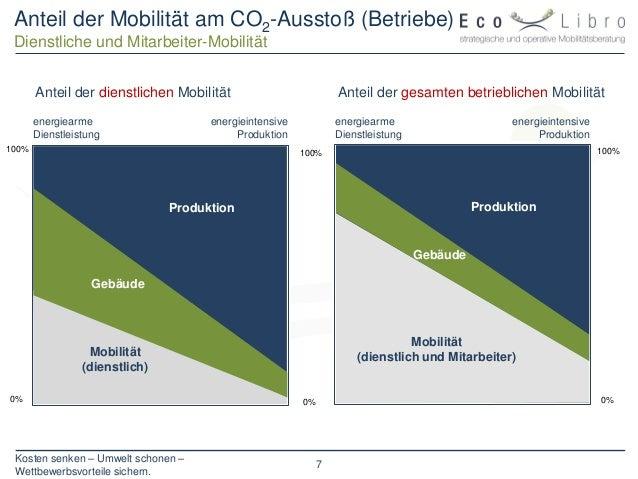 Kosten senken – Umwelt schonen – Wettbewerbsvorteile sichern. 7 Anteil der Mobilität am CO2-Ausstoß (Betriebe) Dienstliche...