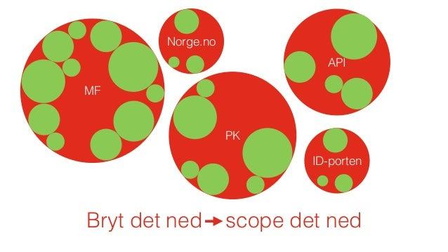 Prioriter MF PK API Norge.no ID-porten