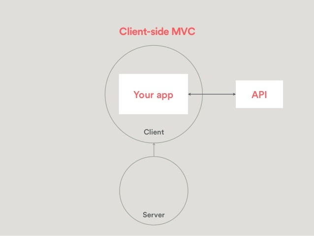 Client-rendered app Download skeleton HTML User sees content Download JavaScript Fetch data from API Evaluate JavaScript E...