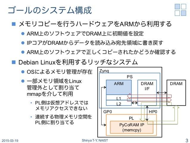 ゴールのシステム構成 n メモリコピーを行うハードウェアをARMから利用する l ARM上のソフトウェアでDRAM上に初期値を設定 l IPコアがDRAMからデータを読み込み宛先領域に書き戻す l ARM上のソフトウェアで正しく...