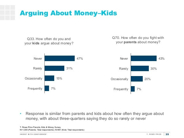 money surveys for kids 7th annual parents kids and money survey 2015 5231