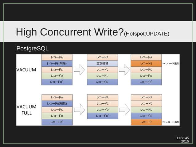 112/147 2015 High Concurrent Write?(Hotspot:UPDATE) PostgreSQL
