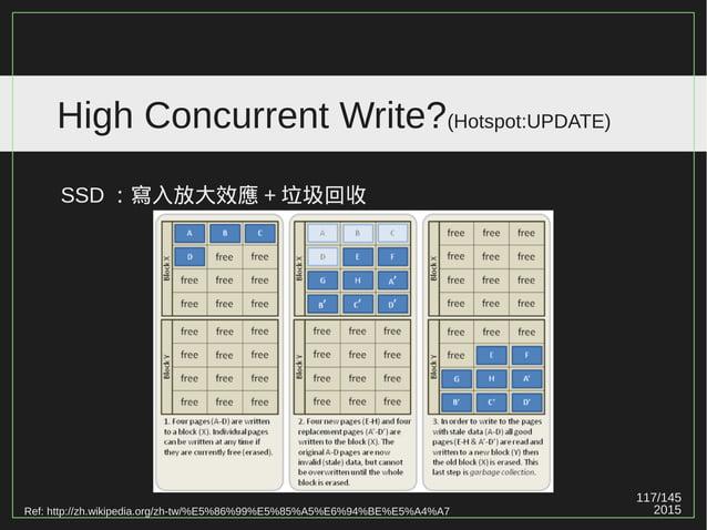 117/147 2015 High Concurrent Write?(Hotspot:UPDATE) Ref: http://zh.wikipedia.org/zh-tw/%E5%86%99%E5%85%A5%E6%94%BE%E5%A4%A...
