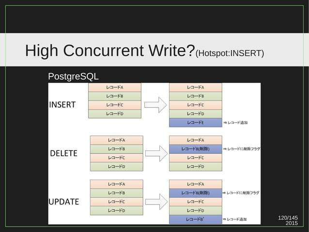 120/147 2015 High Concurrent Write?(Hotspot:INSERT) 《 Hotspot 》 討論兩種情況: 1. 頻繁 UPDATE 同一 Row 。 2. 頻繁 INSERT (Ordered) 。