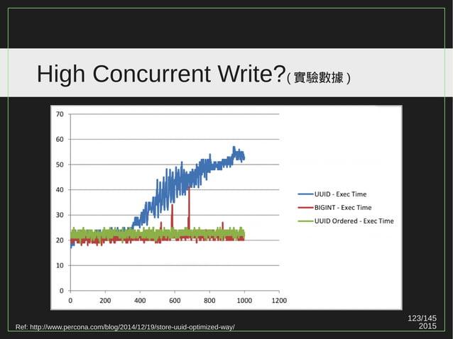 123/147 2015 High Concurrent Write?( 實驗數據 ) 有些實驗數據顯示 PostgreSQL 在高壓寫入 / 更新時比 MySQL 快。