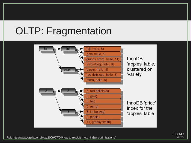30/147 2015 OLTP: Fragmentation Ref: http://www.xaprb.com/blog/2006/07/04/how-to-exploit-mysql-index-optimizations/