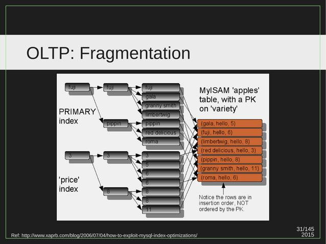 31/147 2015 OLTP: Fragmentation Ref: http://www.xaprb.com/blog/2006/07/04/how-to-exploit-mysql-index-optimizations/