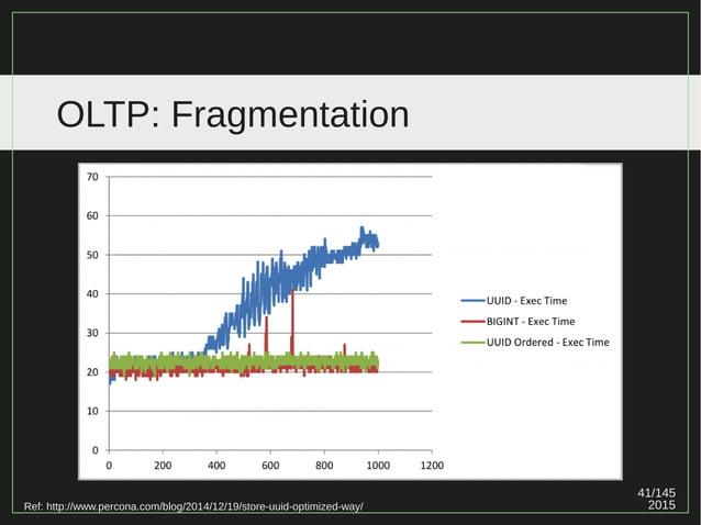 41/147 2015 OLTP: Fragmentation Ref: http://www.percona.com/blog/2014/12/19/store-uuid-optimized-way/